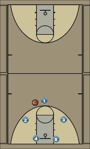 Basketball Play Panther Uncategorized Plays offense, zone play