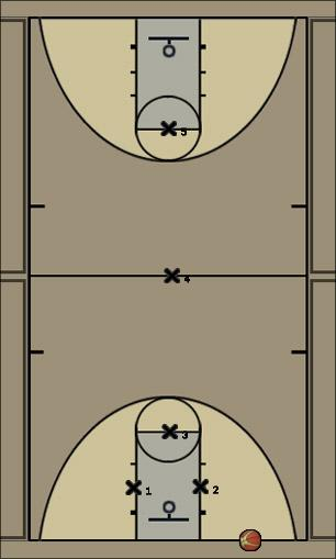 Basketball Play Full Court Press 1 Defense press