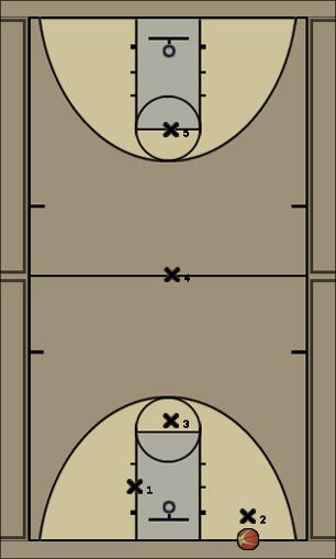 Basketball Play Full Court Press 2 Defense press