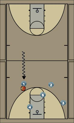 Basketball Play BASEBALL Uncategorized Plays motion offense