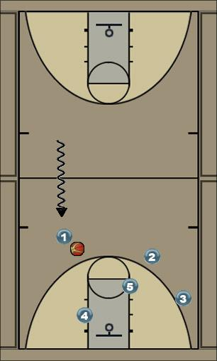 Basketball Play Baseball 1 Uncategorized Plays motion offense