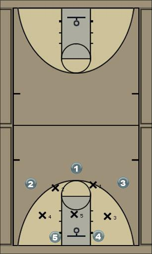 Basketball Play LONG1 Zone Play