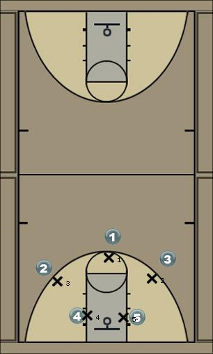 Basketball Play IC-TRIANGLE Man to Man Offense