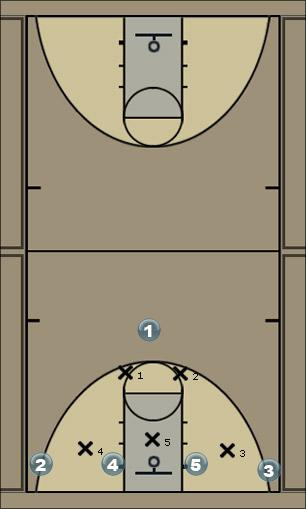 Basketball Play IC-HIGH-LOW Zone Play