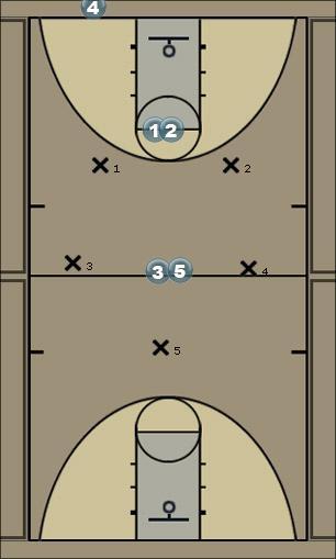 Basketball Play IC-PRESS BREAK Man to Man Offense