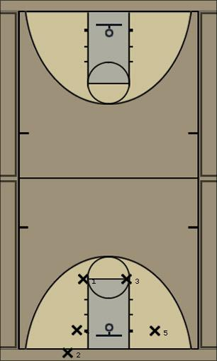 Basketball Play IC-BOX1 Man Baseline Out of Bounds Play
