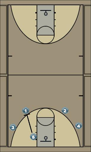 Basketball Play Profesional Uncategorized Plays offense