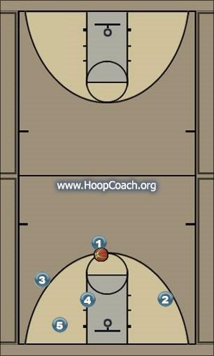 Basketball Play Elevator Doors Close #1 Uncategorized Plays offense