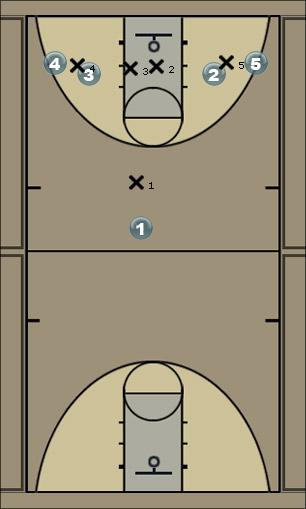 Basketball Play Jonah Play 1 Man to Man Offense