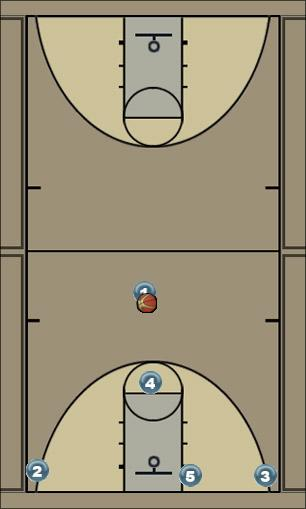 Basketball Play Flex to X Man to Man Set