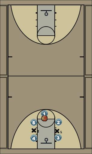 Basketball Play Free Throw Block out Basketball Drill