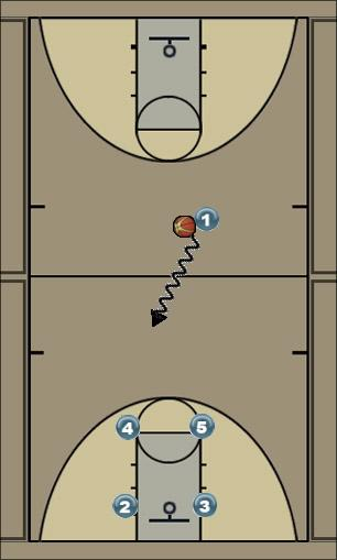 Basketball Play Football Man to Man Offense