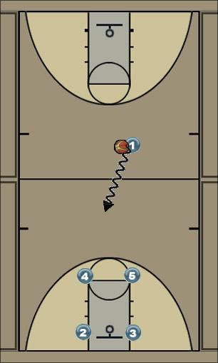 Basketball Play Football 3 Man to Man Set
