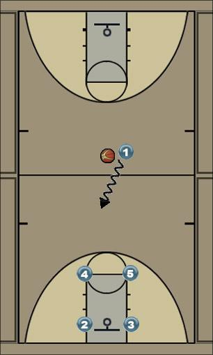 Basketball Play Football 4 Man to Man Set