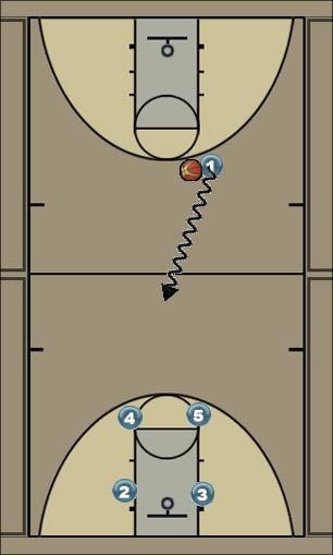 Basketball Play One Man to Man Set