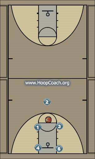 Basketball Play freethrow break Uncategorized Plays frethrow