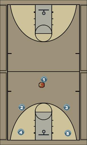Basketball Play 1-4 A Offense Man to Man Offense