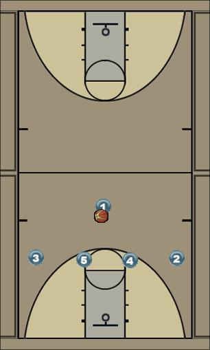 Basketball Play fist Man to Man Set offense