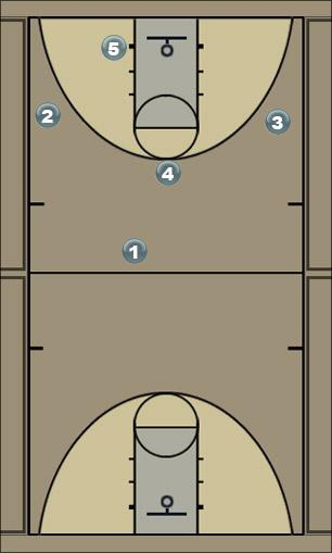Basketball Play Colorado Man to Man Offense