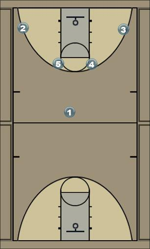 Basketball Play Horns A Set Man to Man Offense