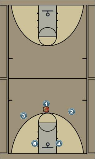 Basketball Play HIgh-low Uncategorized Plays offensive
