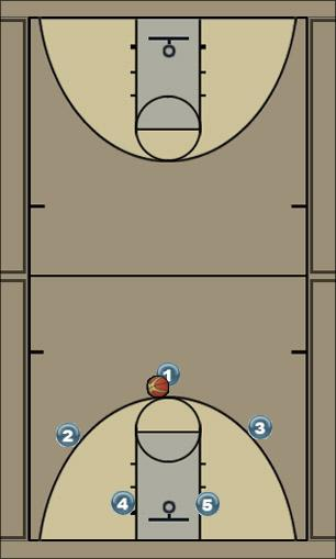 Basketball Play Dip-Low Uncategorized Plays offense