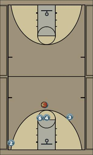 Basketball Play derrick rose set up Uncategorized Plays offense