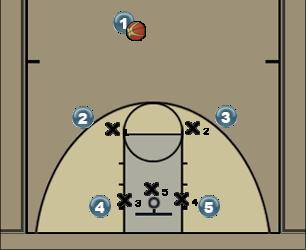 Basketball Play Back Door Basketball Drill