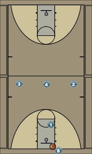 Basketball Play Full Court Break (need a basket) Uncategorized Plays offense