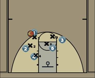 Basketball Play Ugly Man to Man Set