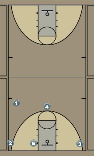 Basketball Play Flex Motion Man to Man Set