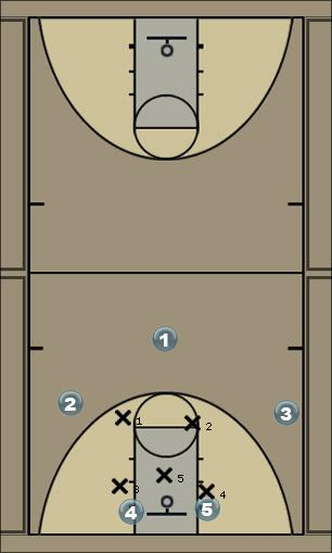 Basketball Play 32 Zone Motion Option 2 Zone Play