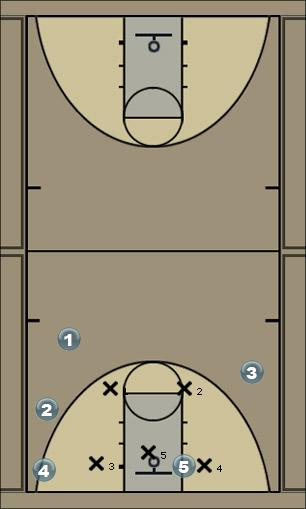 Basketball Play Zone Motion Zone Play