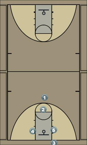 Basketball Play Here Man Baseline Out of Bounds Play