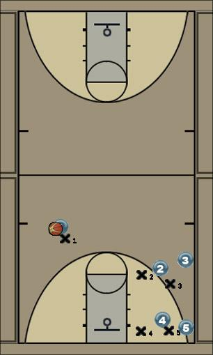 Basketball Play East TN Air Man to Man Offense