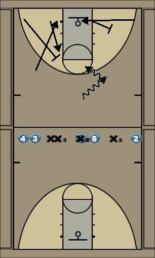 Basketball Play ISO 2 Man to Man Set offense