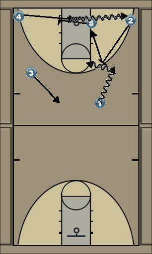 Basketball Play ISO 4 Man to Man Set