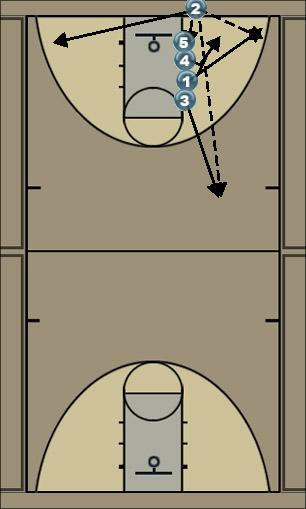 Basketball Play 1 Zone Baseline Out of Bounds