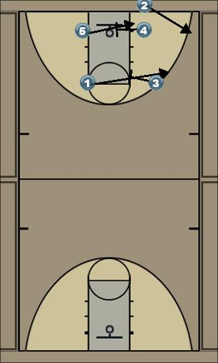 Basketball Play 4 Zone Baseline Out of Bounds
