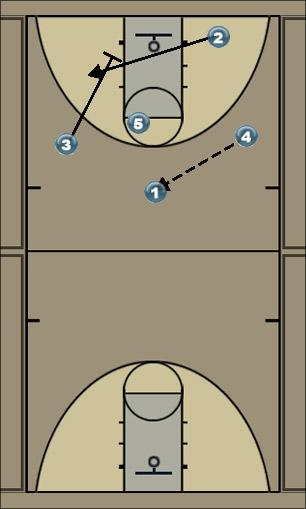 Basketball Play Zone 2-3(b) Zone Play