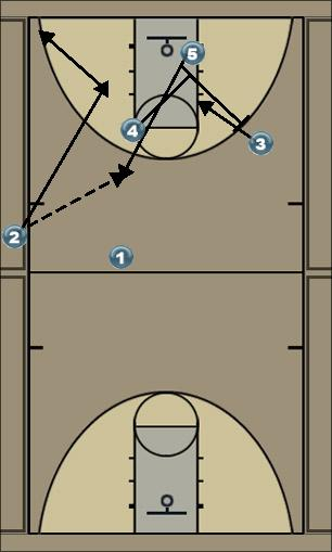 Basketball Play Side Out Sideline Out of Bounds