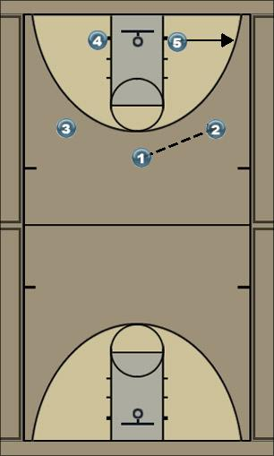 Basketball Play Spoo 1 Zone Play