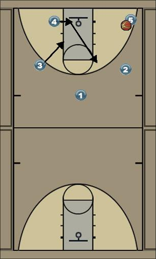 Basketball Play Spoo 2 Zone Play
