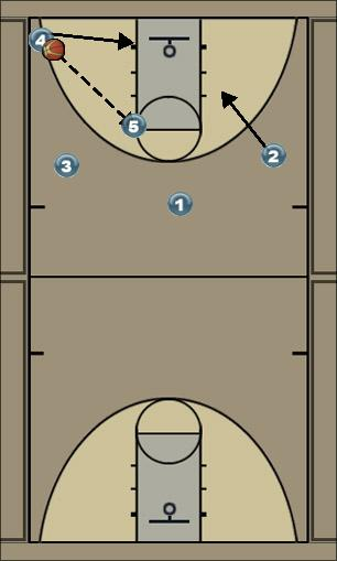 Basketball Play Spoo 5 Zone Play