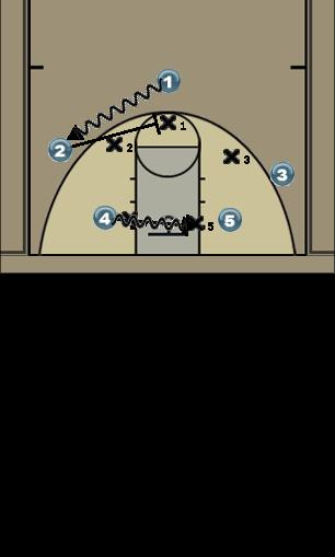 Basketball Play one Uncategorized Plays 2 sets a ball screen for 1