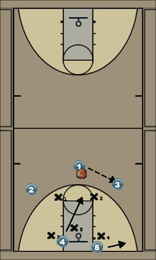 Basketball Play Zone attack Zone Play offense