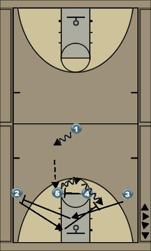 Basketball Play zip Man to Man Set offense