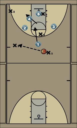 Basketball Play ii Zone Press Break