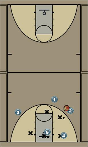 Basketball Play 2-3 CENTER OPTION Zone Play