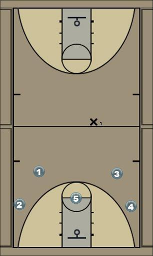 Basketball Play Chin Man to Man Offense